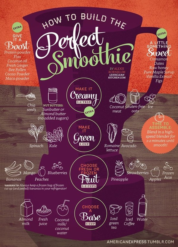 How To Build The Perfect Smoothies